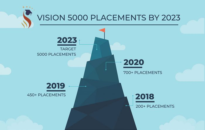 a and m education vision of placement